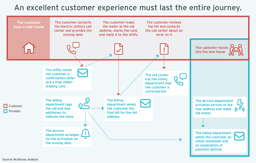 Excellent customer experience must last the entire journey