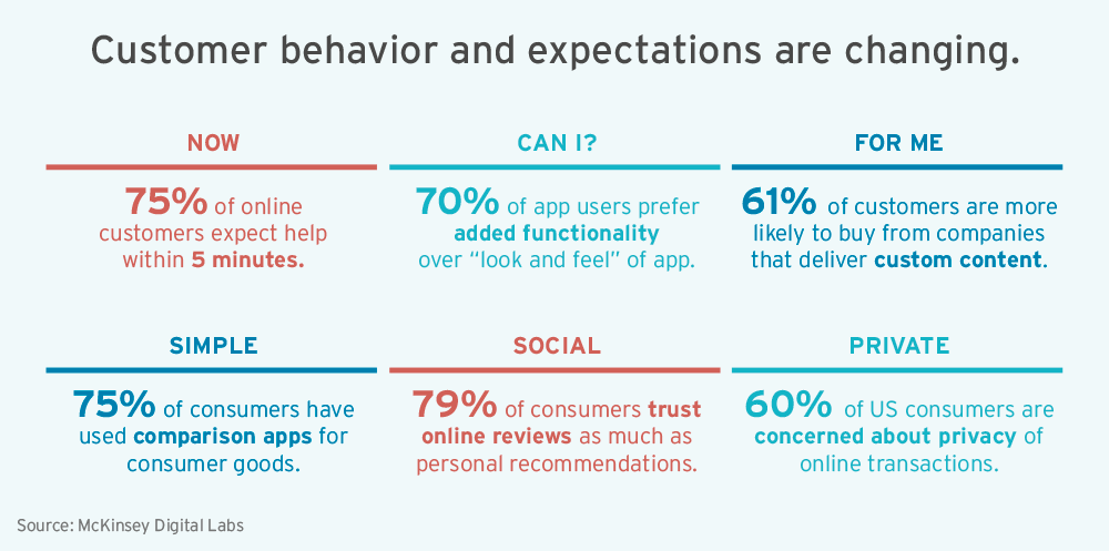 Customer behavior and expectations are changing