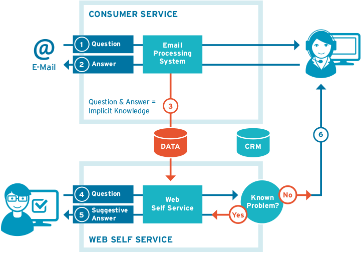 Web Self Service: FAQ software learns knowledge gaps