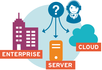 VOICE: virtual ACD - on premise, private or cloud