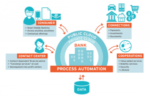 Banking Customer Experience (CX) is Now Being Automated