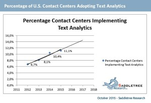 Percentage of US Contact Centers Adopting Text Analytics – Saddletree Research, October 2015