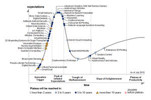 Hype Cycle for Emerging Technologies, 2015 (Gartner)