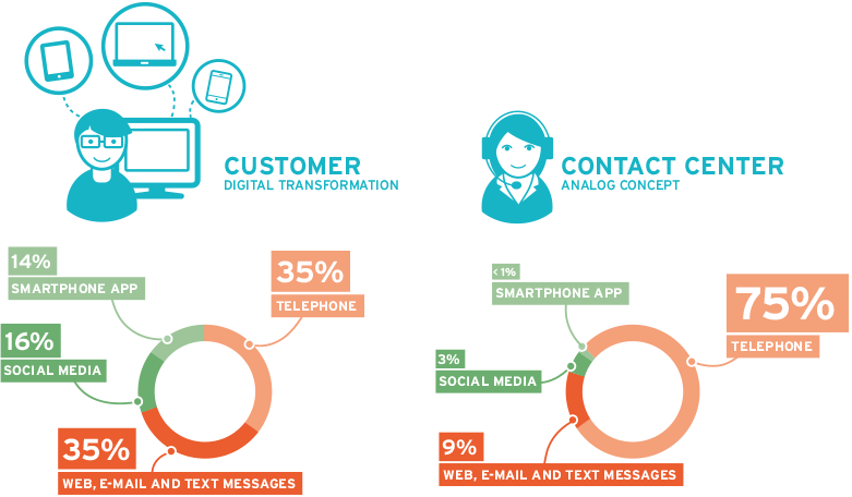 BPO - Contact Center: Get rid of data silos and media disruptions.