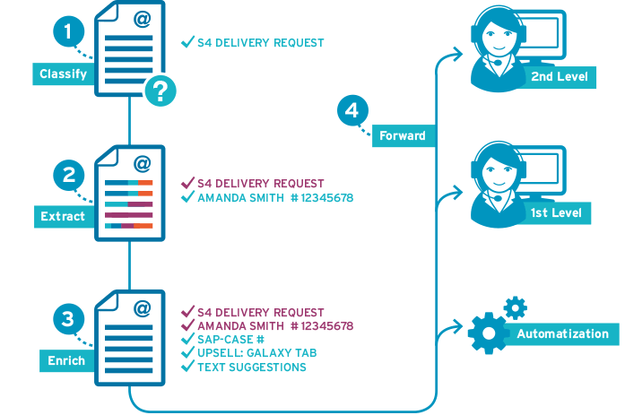 E-Mail Management: AI based Software for automated Customer Servce