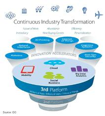 Continous Industry Transformation (c) IDC