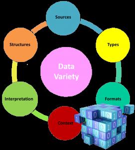 Data-variety circle