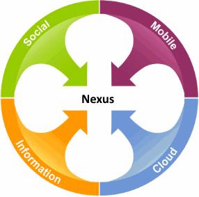Gartners-Nexus-of-Forces