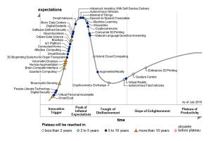 Hype Cycle for Emerging Technologies, 2015 (Gartner)